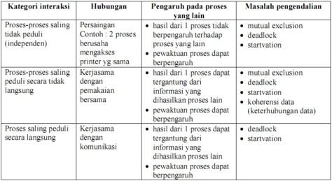 interaksi antar proses sistem operasi