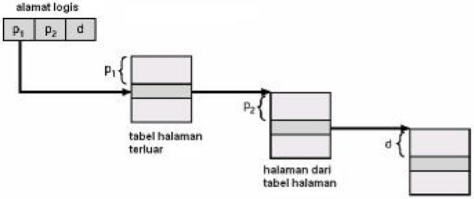 page table multilevel